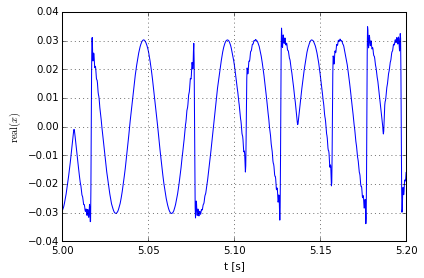 Zoomed-in in-phase signal component versus time.