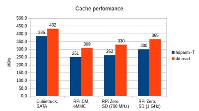 Comparison of cached read performance.