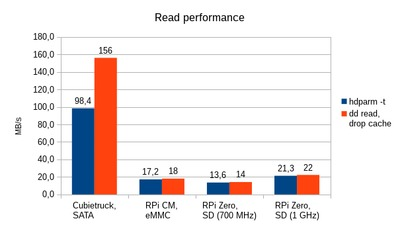 Comparison of read performance.