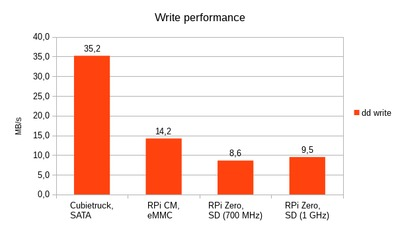 Comparison of write performance.