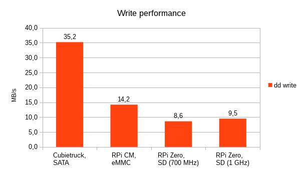 Avian's Blog: Raspberry Pi Compute Module eMMC benchmarks