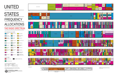 United States frequency allocations, October 2003.