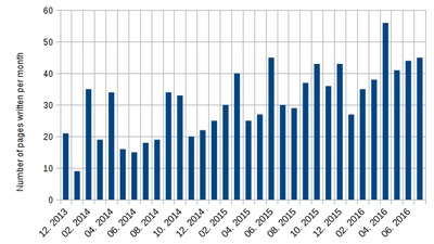 Number of pages written per month.