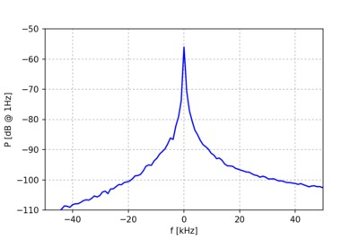 Measured spectrum of a CW signal.