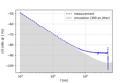 Simulated phase noise compared to measurement.