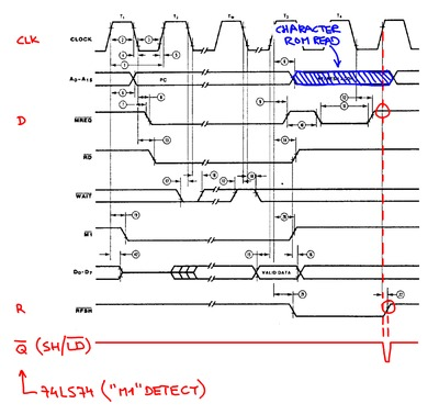 "Timing diagram for the CPU's M1 cycle with the ""M1"" detect signals added."