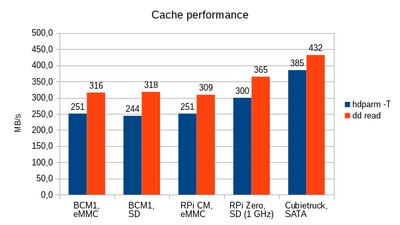 Comparison of cached read performance for ARM systems.