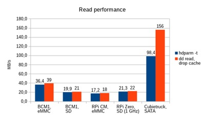 Comparison of read performance for ARM systems.