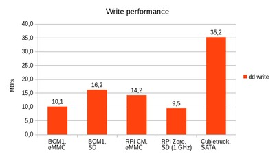 Comparison of write performance for ARM systems.