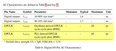 GPCLK jitter characteristics from RPI CM datasheet.