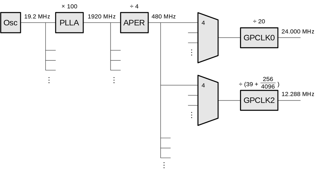 avian s blog notes on the general purpose clock on bcm2835 rh tablix org