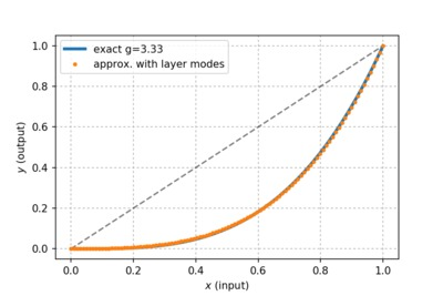Polynomial approximation for the gamma adjustment function.
