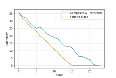 Comparison of luminosity on transition to black using Composite & Transform and Fade to black.