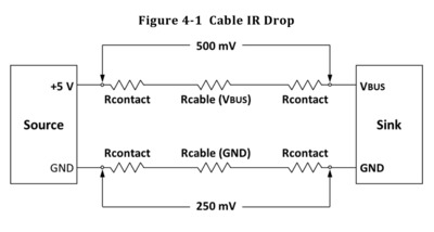 Figure showing cable IR drop from USB Type-C specification.