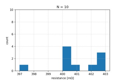 Histogram of 10 measurements of cable 16.