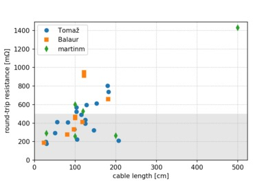 Plot of cable resistance measurements versus length.