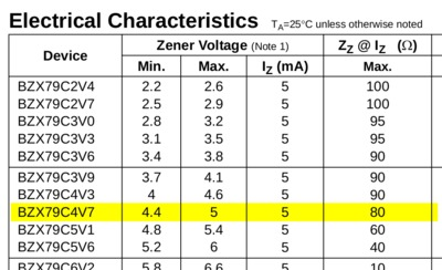 Excerpt from the BZX79Cxx datasheet.