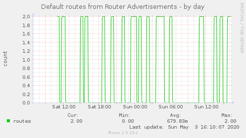 Number of valid routes obtained from RA over time.