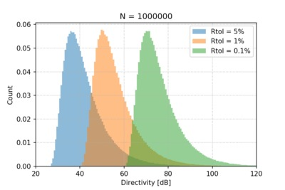 Directivity histogram calculated using a Monte Carlo method.