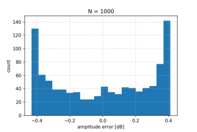 Histogram of the amplitude measurement errors.