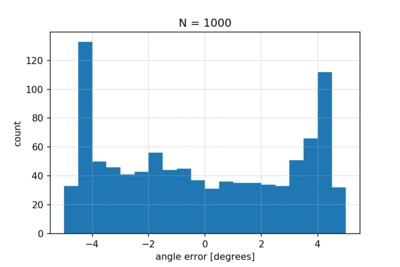 Histogram of the angle measurement errors.