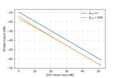 Ideal bridge output versus return loss.