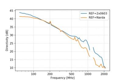 Measured directivity of the RF bridge.