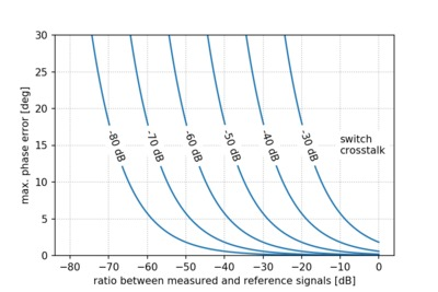 Measurement phase error versus switch cross-talk.
