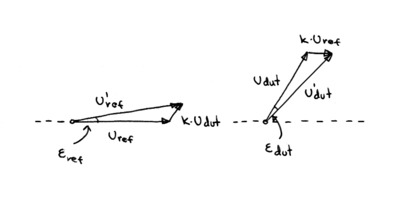 Phasor diagram of signals with cross-talk.