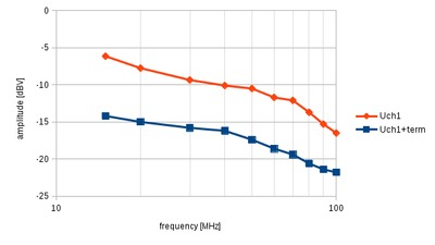 Measured amplitude versus frequency with and without the feed-through terminator.
