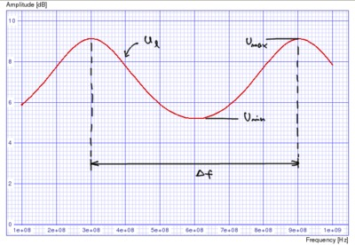Signal amplitude on the load versus frequency.