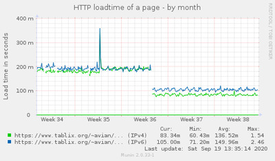 Graph of the load time of my blog's home page.