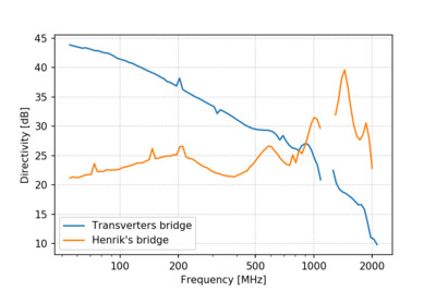 Comparison of the directivity of Henrik's and Transverters store bridges.