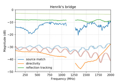 Error network terms when using Henrik's bridge.