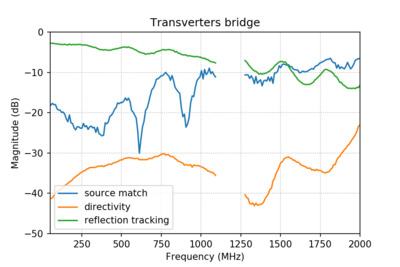 Error network terms when using Transverters bridge.
