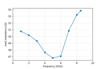 Load standard impedance derived from the VSWR measurement.