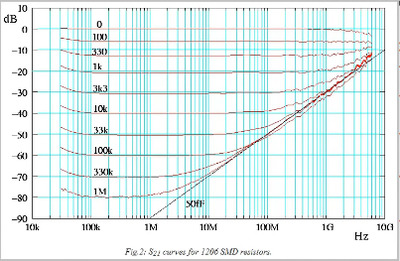 S21 curves for 1206 SMD resistors.