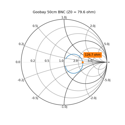 Characteristic impedance measurement of Goobay 50 cm cable.
