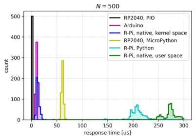 Histogram of interrupt response time measurements.