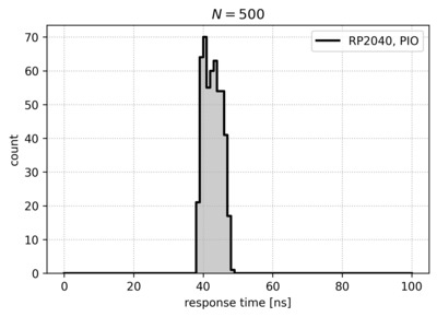 Histogram of response times for the RP2040 PIO implementation.