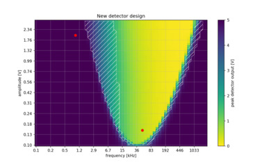 Visualization of the usable region for the new detector design.
