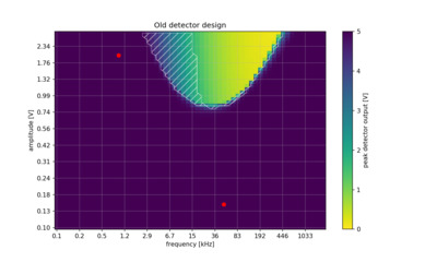 Visualization of the usable region for the old detector design.