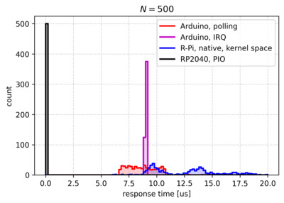 Zoomed view of the left end of the response time histogram.