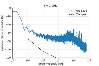 Apparent phase noise of the stimulus signal in the digital baseband.