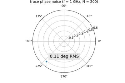 Trace phase noise for NanoVNA-H at 1 GHz.