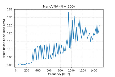 Trace phase noise for NanoVNA-H versus frequency.