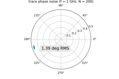 Trace phase noise when measuring the open standard.