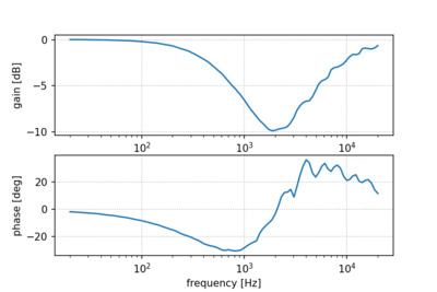 Measured frequency response of the adapter cable.