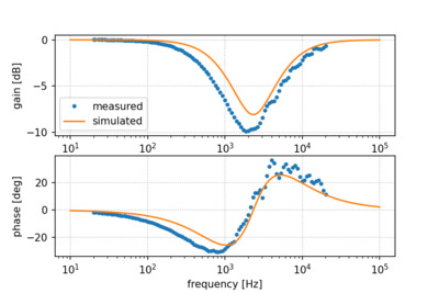 Simulated frequency response of the filter circuit compared to the measurement.