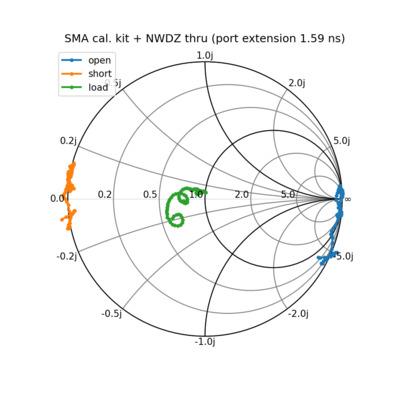 Measurements of the thru on the NWDZ Demo Kit.